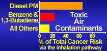 Toxic Air Contaminants