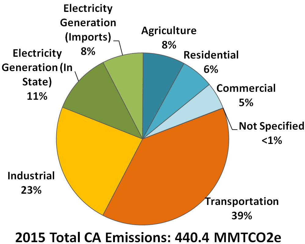 Pie chart of contribution to California's GHG emission inventory by main sector
