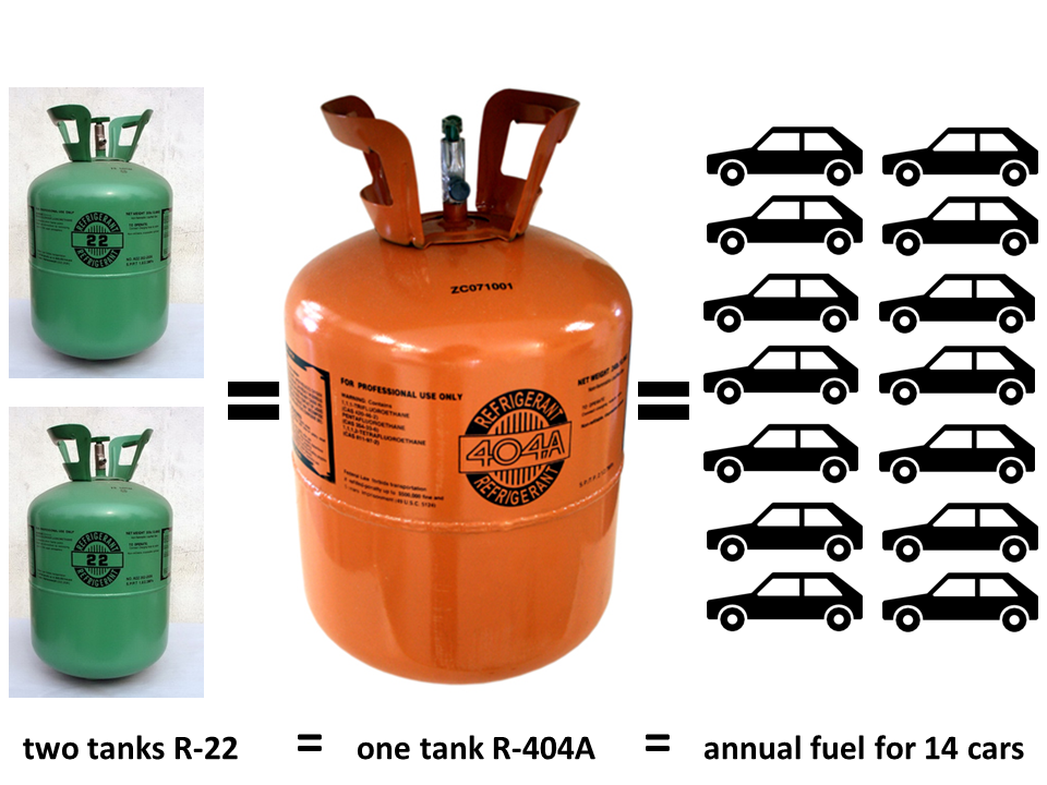 One small cannister R-404a is as potent as annual fuel for 8 cars