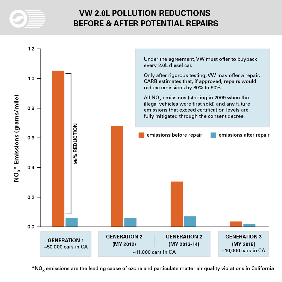 emissions reductions due to action